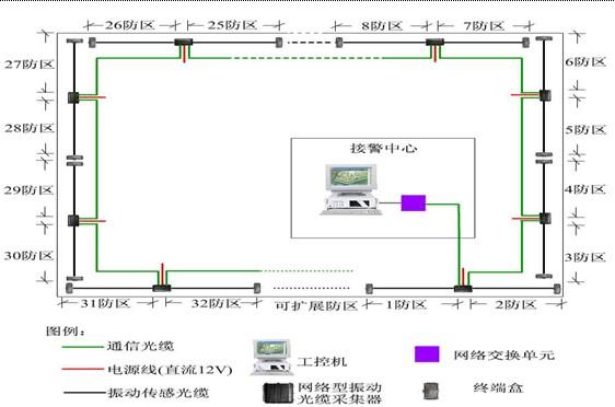 (3)网络型采集器采用光纤接力传输方式,既保证传输的抗干扰,防雷击